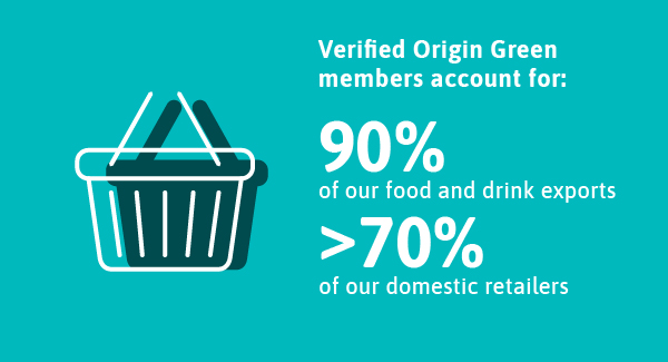 Verified Origin Green Members account for 90% of our food and drink exports and greather than 70% of our domestic retailers.
